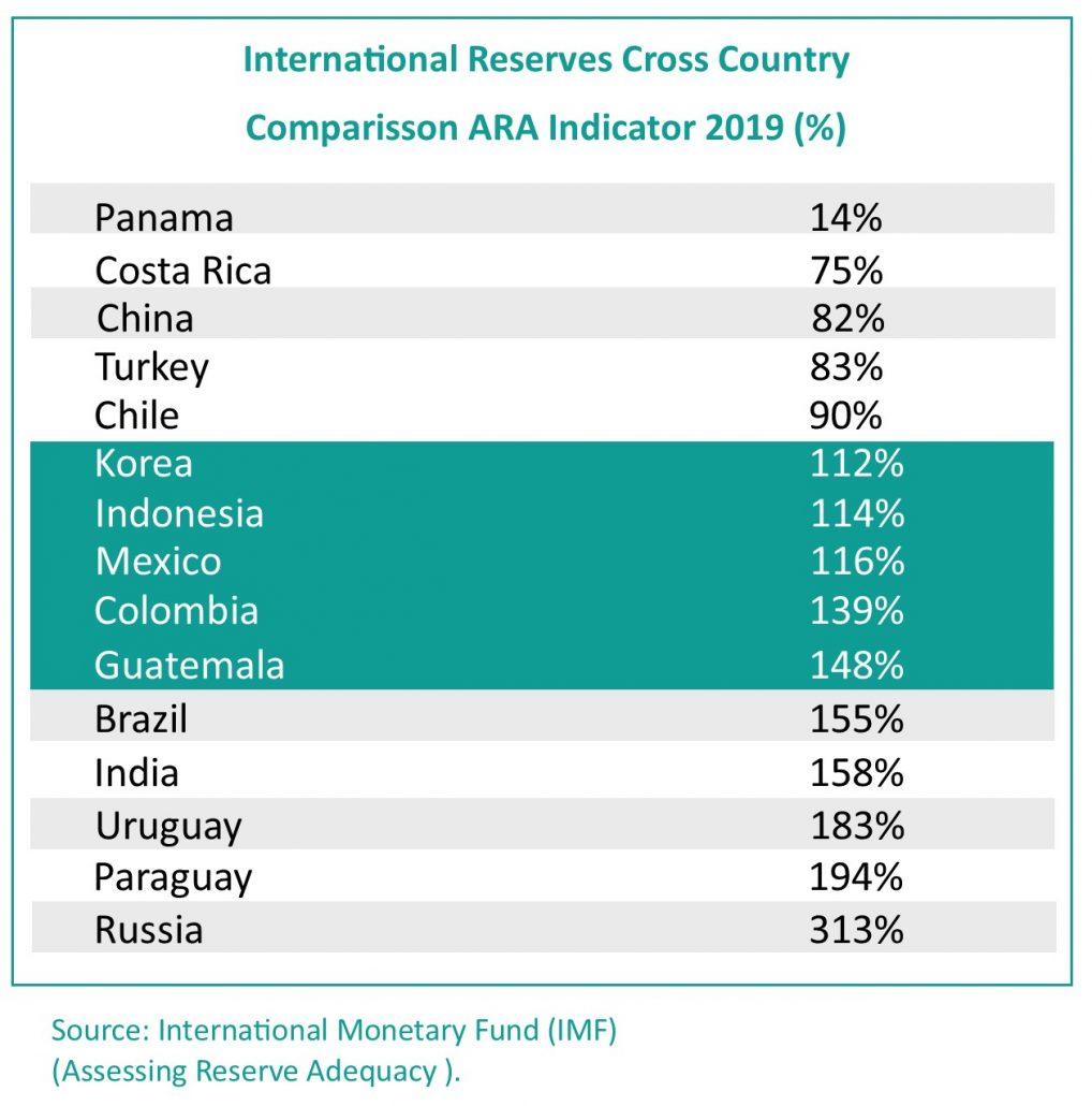 Monetary Policy Proyectos México