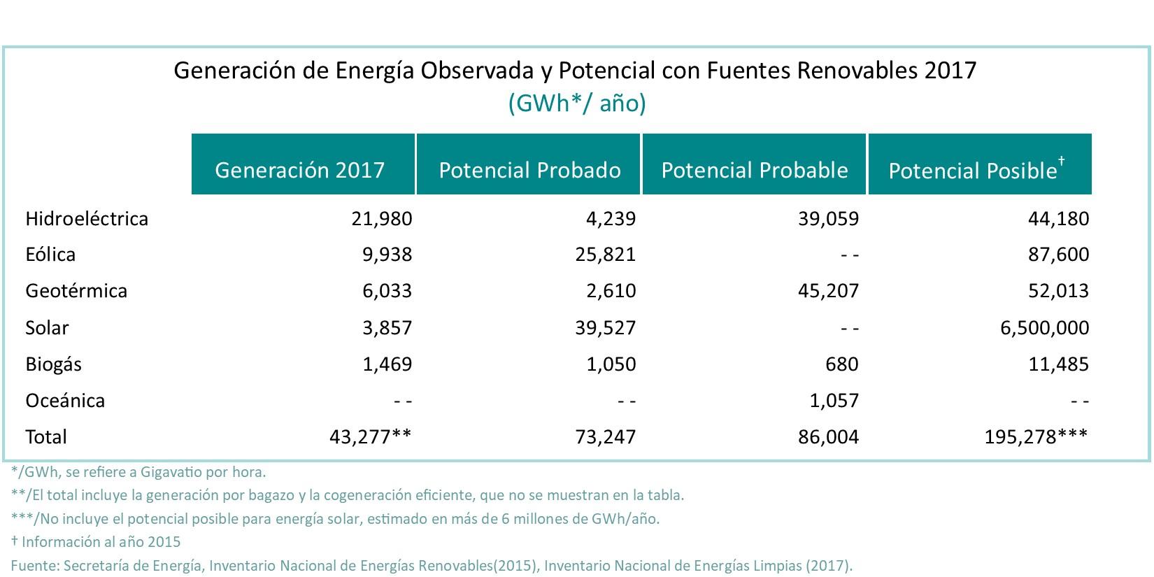Generación de energías renovables 2017
