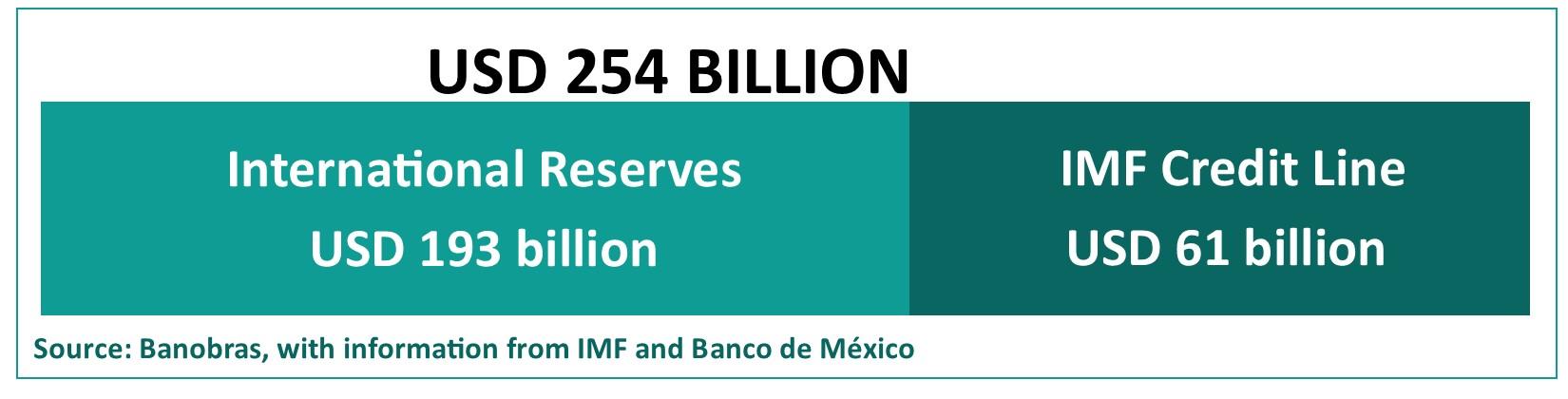 Línea de crédito FMI_Inglés